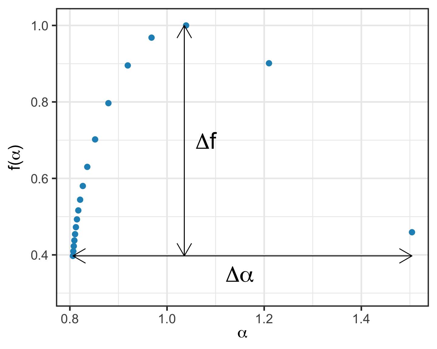 \label Example of multifractal spectrum. The figure shows the two main measures, i.e. width ($\Delta \alpha$) and height ($\Delta f$).